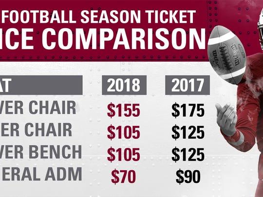 ULM announces new season ticket prices for the 2018 football season.