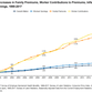 Health insurance: Family premiums up 3%; employees paying higher share, Kaiser reports
