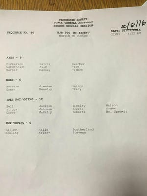A breakdown of Senate votes for a resolution honoring Renata Soto.