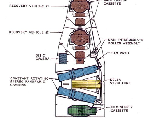 The guts of the Corona spy satellite was technologically