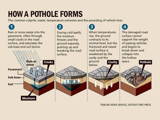 How a pothole forms