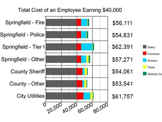 Benefits and other personnel expenses can boost the