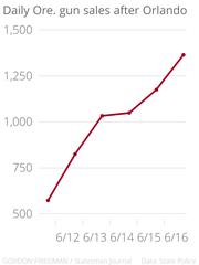 Daily gun sales in Oregon following the Orlando shooting.