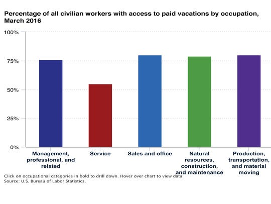 Some workers are more likely to have access to vacation