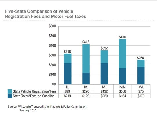 Wisconsin's combined registration fee and gas tax is considerably less than neighboring states