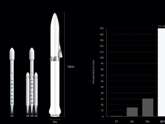 A diagram shows the difference in scale between SpaceX's