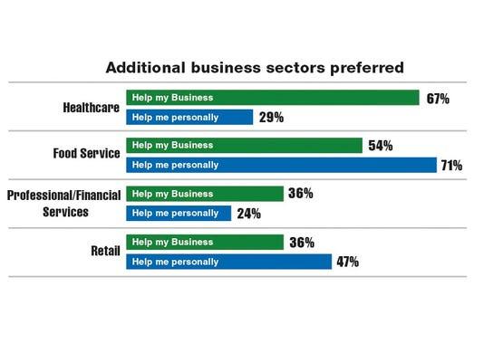 BusinessSectorsBarChrt (2).jpg