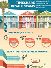 Timeshare Resale Scams graphic.
