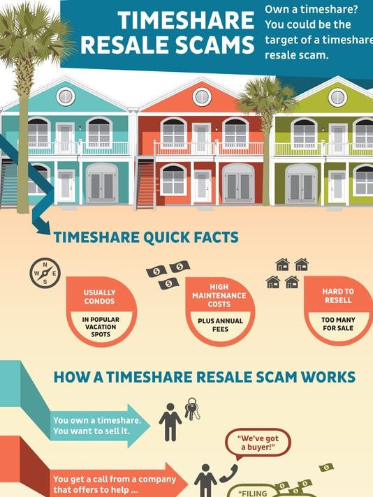 636184383303456103-0368-timeshare-resale-scams-infographic.jpg