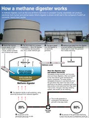 Info graphic about how a methane digester works.