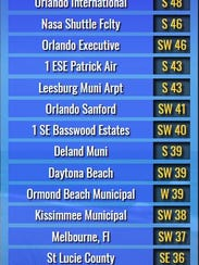 A 62 mph gust was recorded in Vero Beach.
