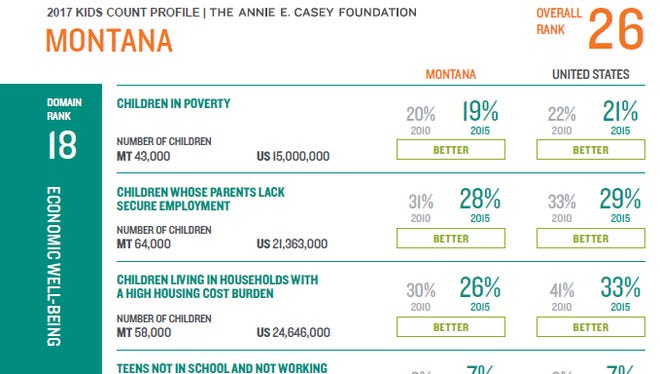This chart shows the economic well-being of children in Montana.