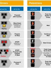 A diagram shows how a HAWK traffic signal directs pedestrians and drivers.