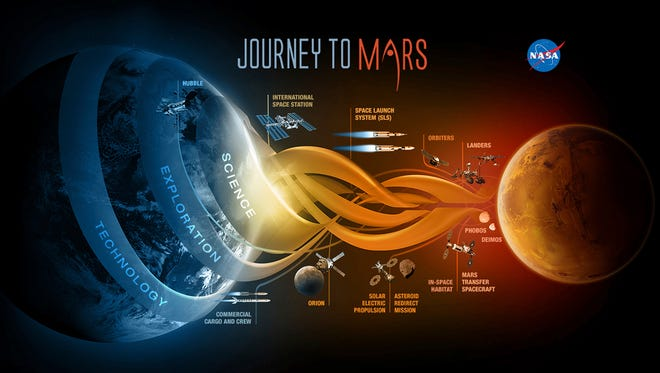 This image provided by NASA shows NASA'S Journey to Mars. President Obama sought Tuesday, Oct. 11, 2016, to reinvigorate his six-year-old call for the U.S. to send humans to Mars by the 2030s, a mission NASA has been slowly and quietly trudging away at.