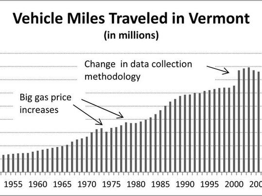 WEB vehicle miles traveled March 27.jpg