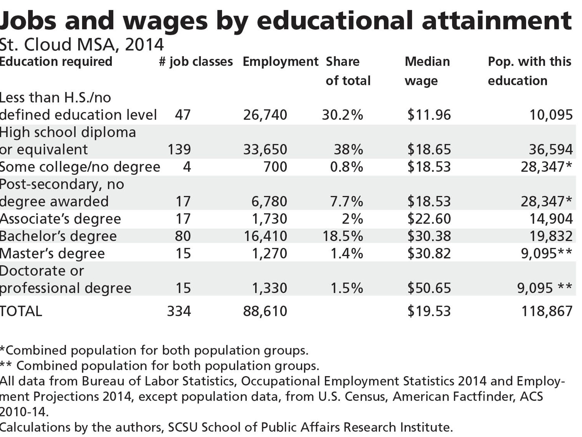 Jobs and education