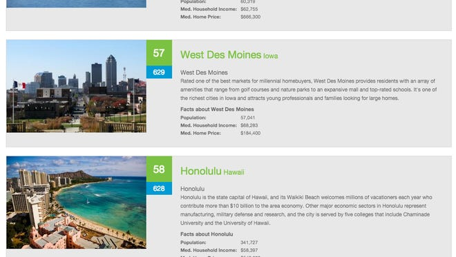 The website Livability.com ranks West Des Moines among the Top 100 Best Places to Live, but uses a picture of the west side of Des Moines to illustrate the suburb.