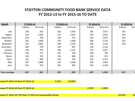Stayton Community Food Bank data