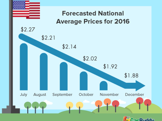Gasoline prices are forecast to continue dropping through