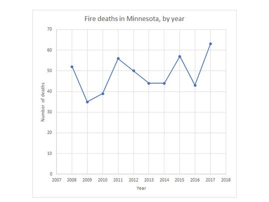 The number of people who died in fires in Minnesota