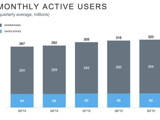 A slide from Twitter's Q3 2015 report shows sequential
