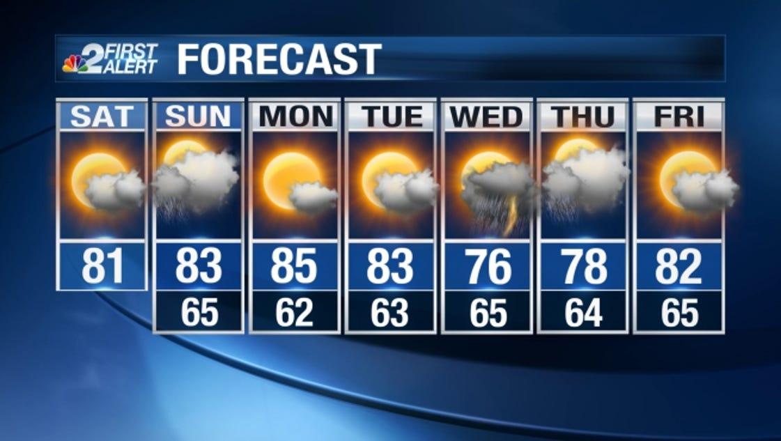 Web Weather Forecast Isolated Coastal Showers