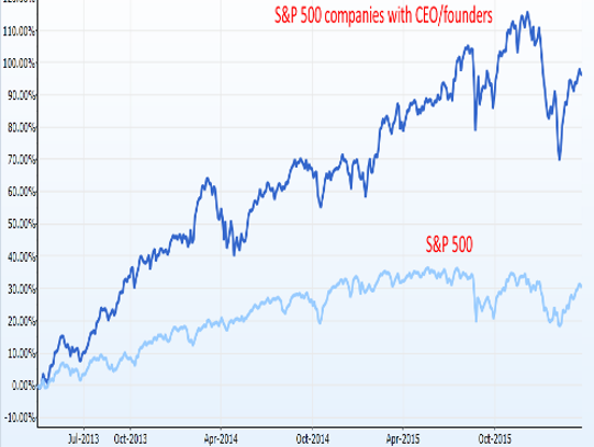 S&P 500 companies with founders as CEO have strongly