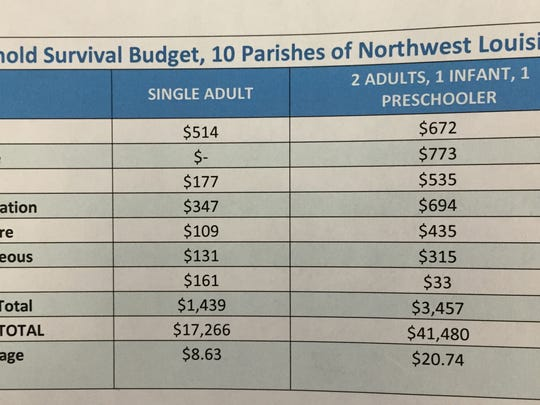 Cost of living in Northwest Louisiana on a survival