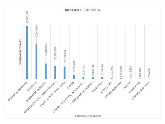 Buncombe County spends most of its money on salaries