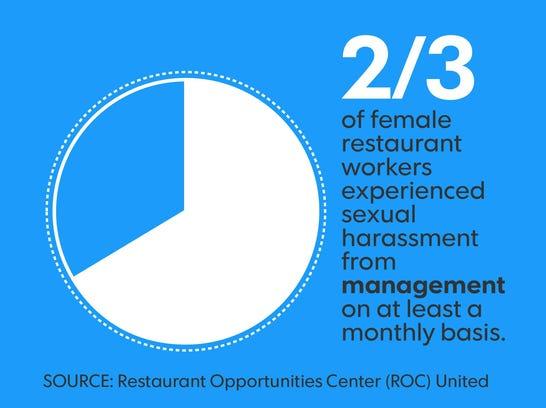 Sexual harassment in restaurants.