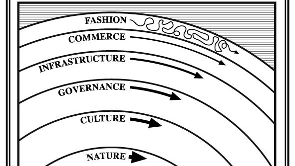 This is cross-section of a healthy civilization where the layers represent parts of society that move at different rates. The most rapidly changing parts are at the top, such as fashion, and the slower parts are at the bottom, such as culture. Turbulence occurs when lower layers move faster than upper layers.