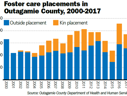 A look at foster care placements.