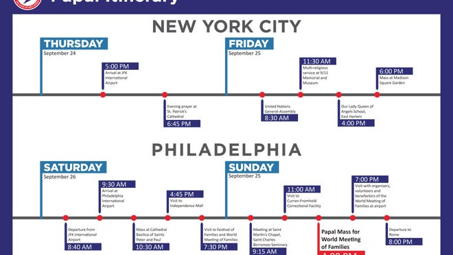 Itinerary of the papal visit to Philadelphia and New York.
