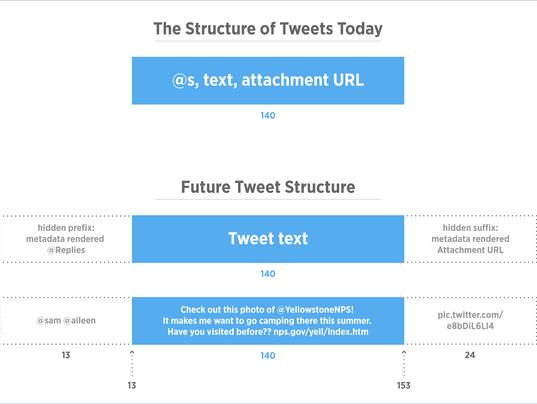 635996372462915540-DevBrief-TweetStructure.png