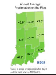 Change in annual average precipitation by region in