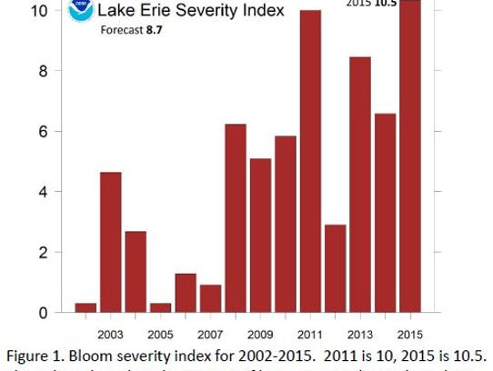 Algal bloom severity rated from 2002 - 2015, showing