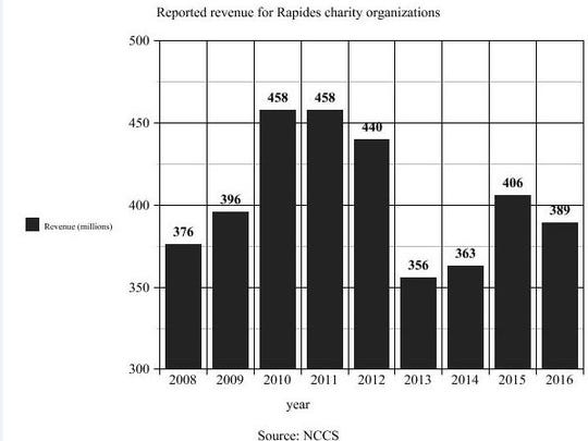 Of the registered nonprofits in Rapides Parish, the reported revenue on the organizations' tax forms show an overall decline in monetary support.