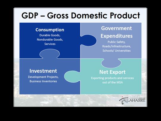 A breakdown of Gross Domestic Product