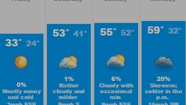 The weekend forecast