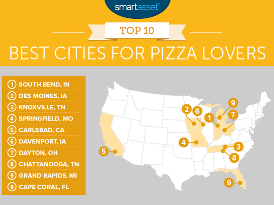 Researchers with SmartAsset named Cape Coral among the 10 best cities for pizza lovers.
