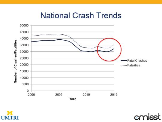 National traffic-crash data show a decrease in fatal