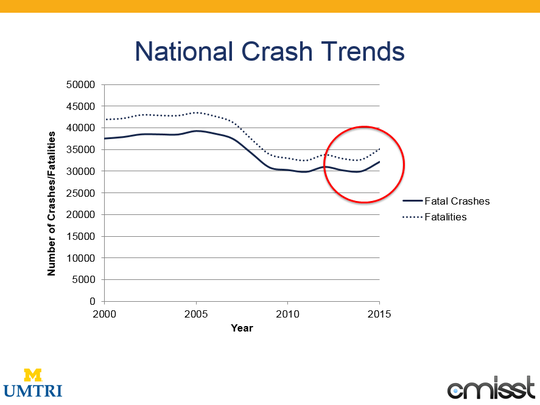 National traffic-crash data show a decrease in fatal crashes when the Great Recession hit followed by what appears to be a rebound in recent years, according to research conducted by Carol Flannagan, a research associate professor with the University of Michigan.