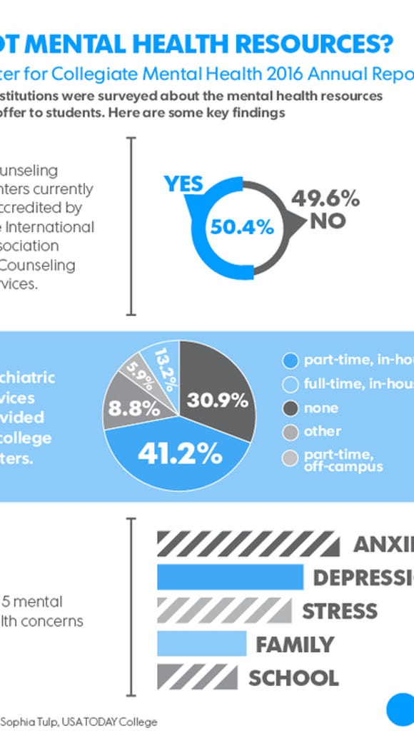 mental health campus infographic