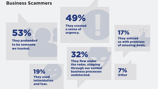 Data from the BBB report shows the tactics most often used by scammers.