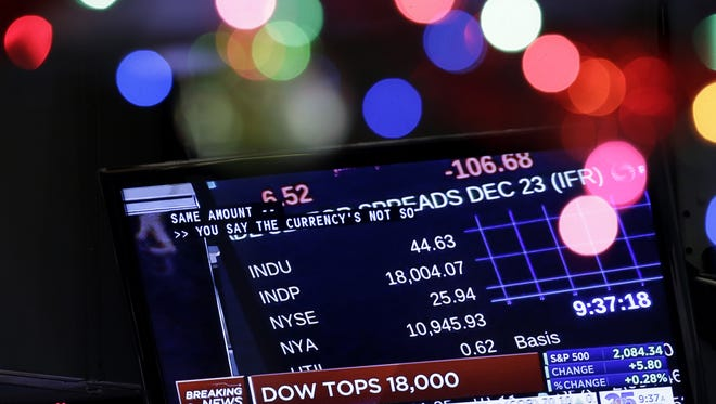 A television displays the Dow Jones Industrial Average above 18,000 on the floor of the New York Stock Exchange in New York, Tuesday, Dec. 23, 2014.