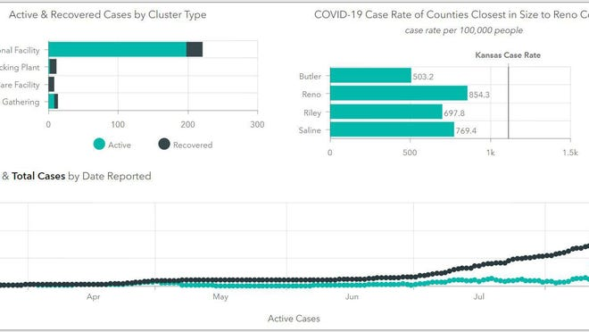 This graphc from Reno County's COVID-19 dashboard shows active case rates, cluster and how Reno County compares in per capita case rates to counties of similar size.