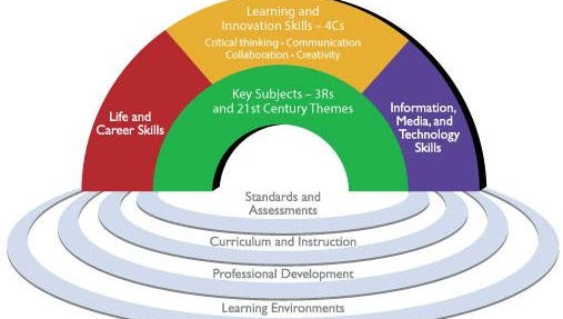 A visual framework for 21st-century learning