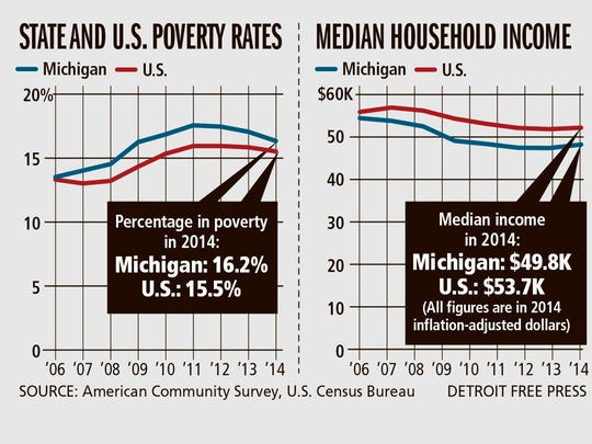 Household income rise in Michigan for the second year in a row, but still below pre-recession levels.