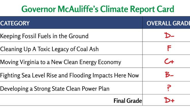 "A coalition of environmental, social justice, faith, student, and community leaders issued Governor Terry McAuliffe an interim grade of ""D+"" today in releasing a first-of-its-kind report card on his two-year record on climate change and clean energy priorities in Virginia. The report finds that the Governor's record so far has been a ""significant disappointment"" compared to his promises as a candidate and in light of the growing urgency of the climate crisis."