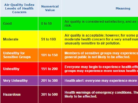 The EPA's Air Quality Index.